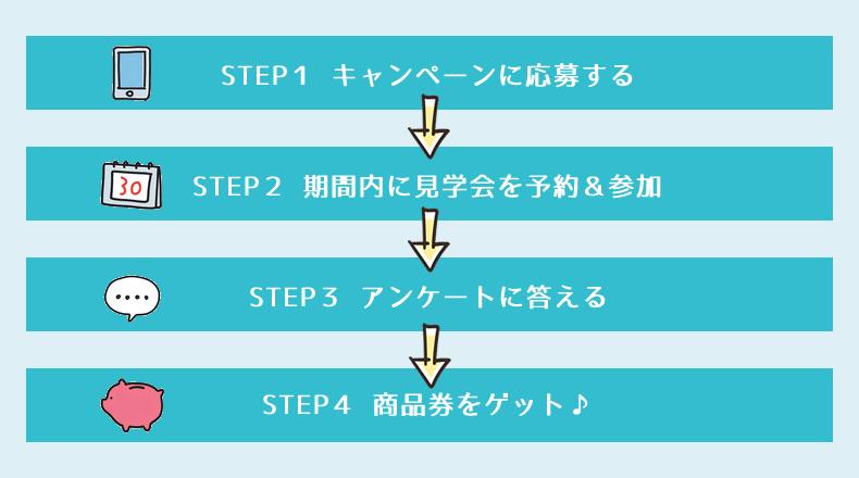 ハナユメ_キャンペーン応募ステップ